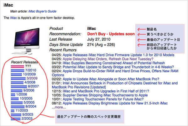 Mac製品が買い時か一目で分かるよ図