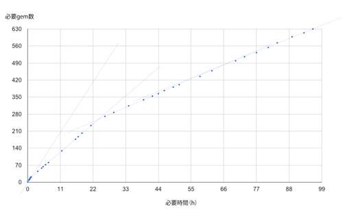 残り時間と使用する gem 数のグラフ