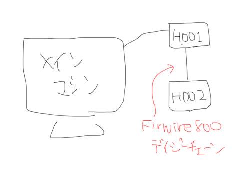 最近のHDD構成